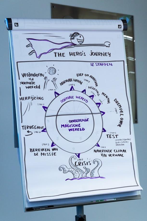 The Hero's Journey (tekening door Frederique Marks)
